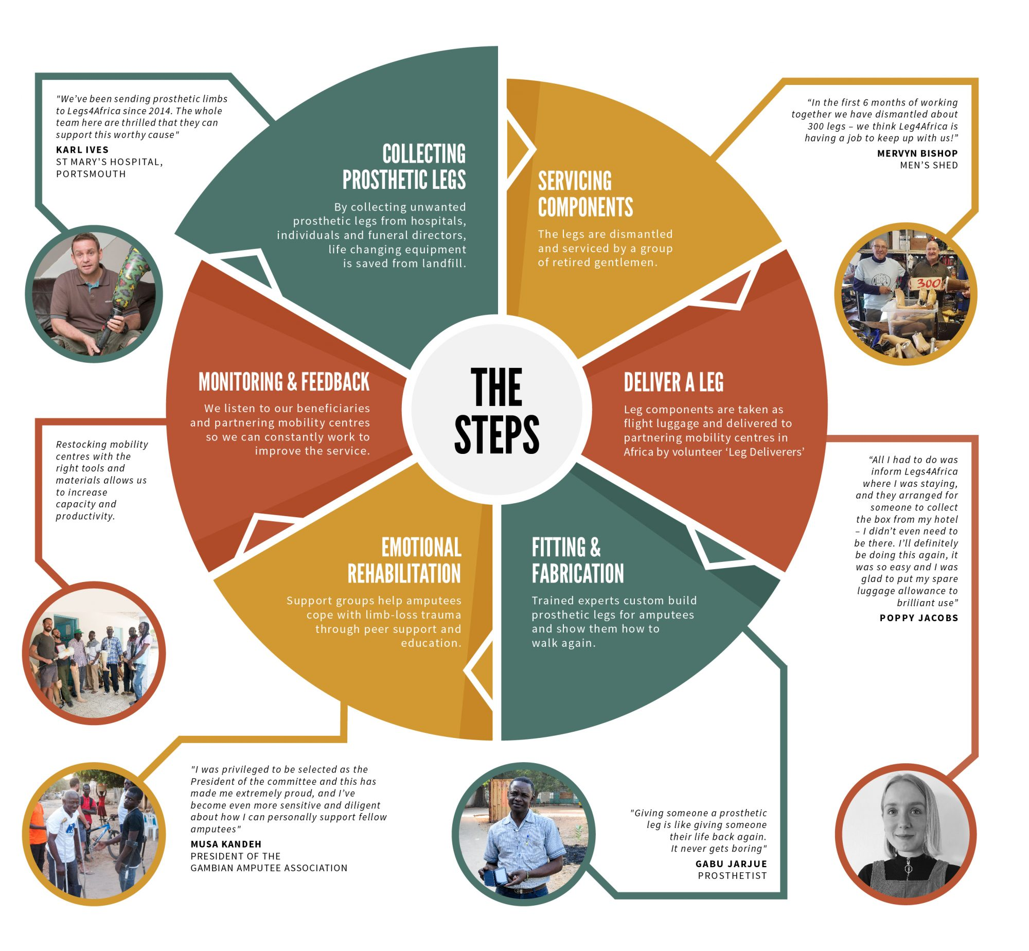 Working steps